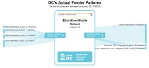 Actual Feeder Patterns